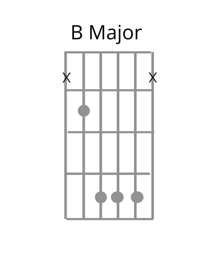 Learning the B Major Chord – In Tune Guitar Academy